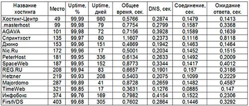 Таблица сравнения хостингов сайт автопутешественников